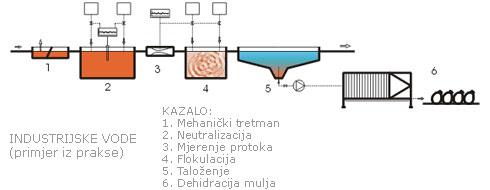 Uređaji za tretman industrijskih otpadnih voda