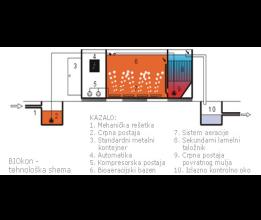 BIOkon - prenosivi kontejnerski uređaj za 4 do 1 000 ES